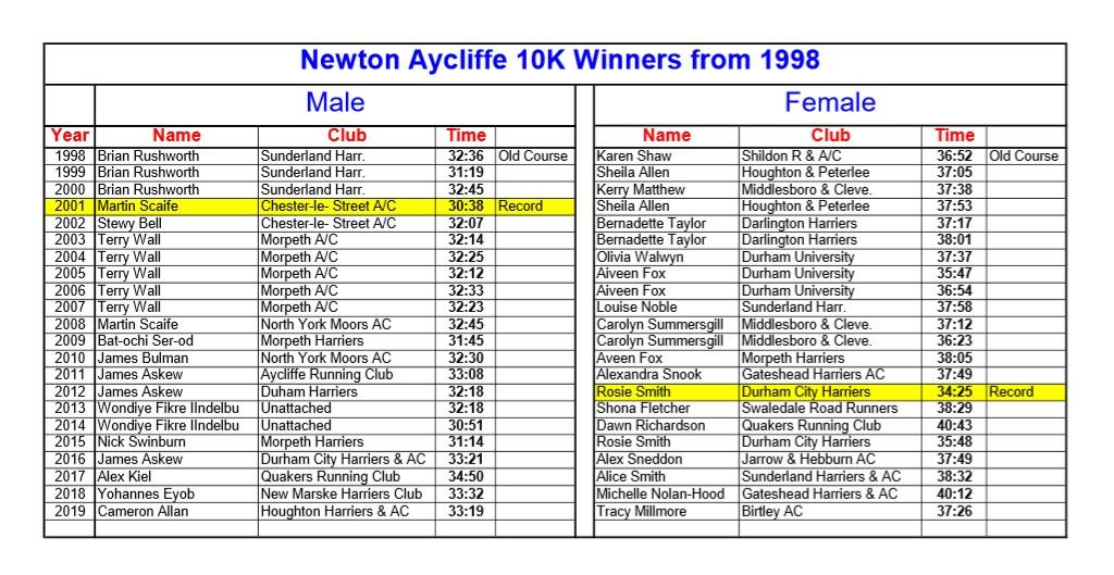Aycliffe 10k Winners 1998-2019
