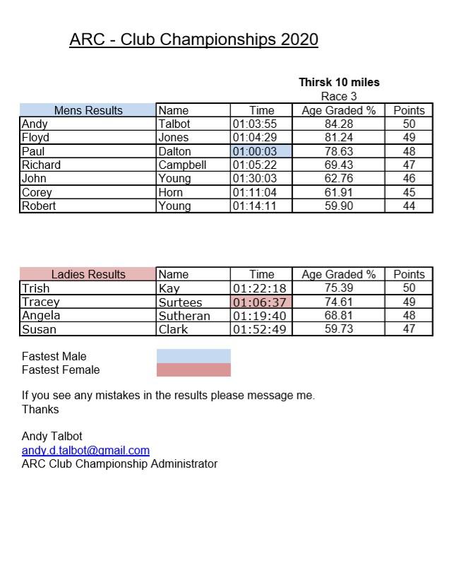 ARC Club Championships Race No 3