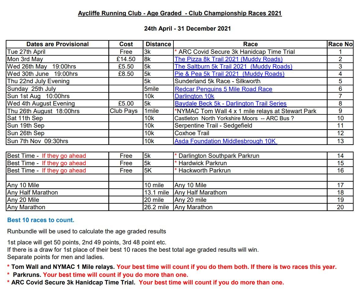 ARC Club Championship Races 2021