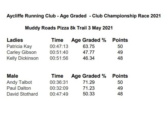Muddy Roads Pizza 8k Trail 3 May 2021