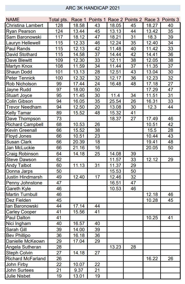 ARC 3k Handicap 2021 - Points