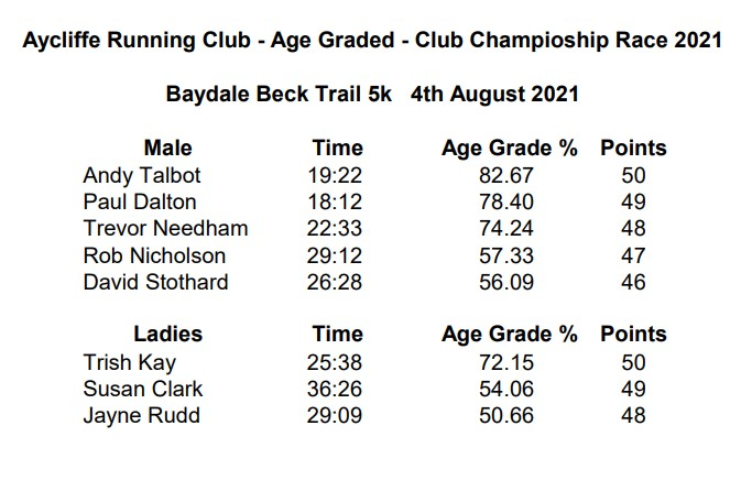 Baydale Beck Trail 5k 4th August 2021