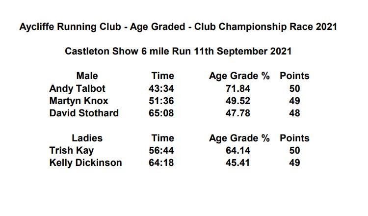 Castleton Show 6 Mile