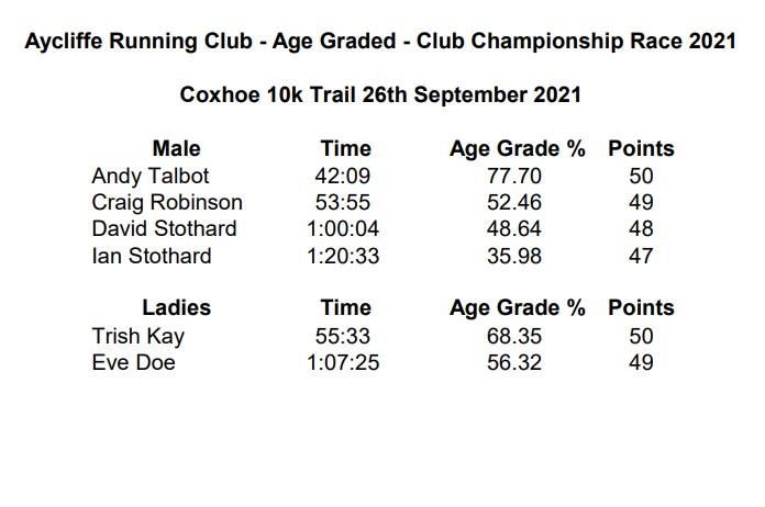 Coxhoe 10k Trail 26th Sep 2021