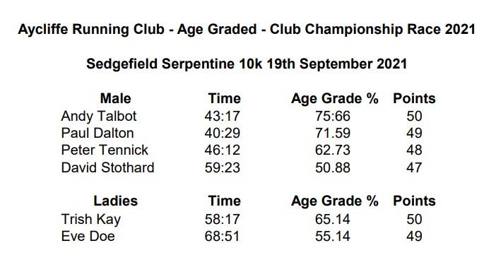 Sedgefield Serpentine 10k Trail - 19 September 2021